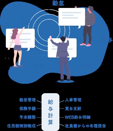 給与計算業務イメージ図